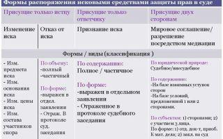 Социальная помощь в Калуге в 2021 году: льготы, пособия и другие меры соцподдержки для жителей Калужской области, государственные программы и законы