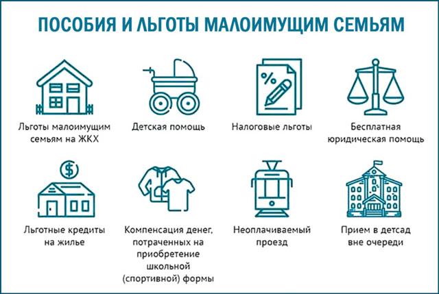 Пособие малоимущим семьям в 2019 году: в Москве, Санкт-Петербурге и регионах