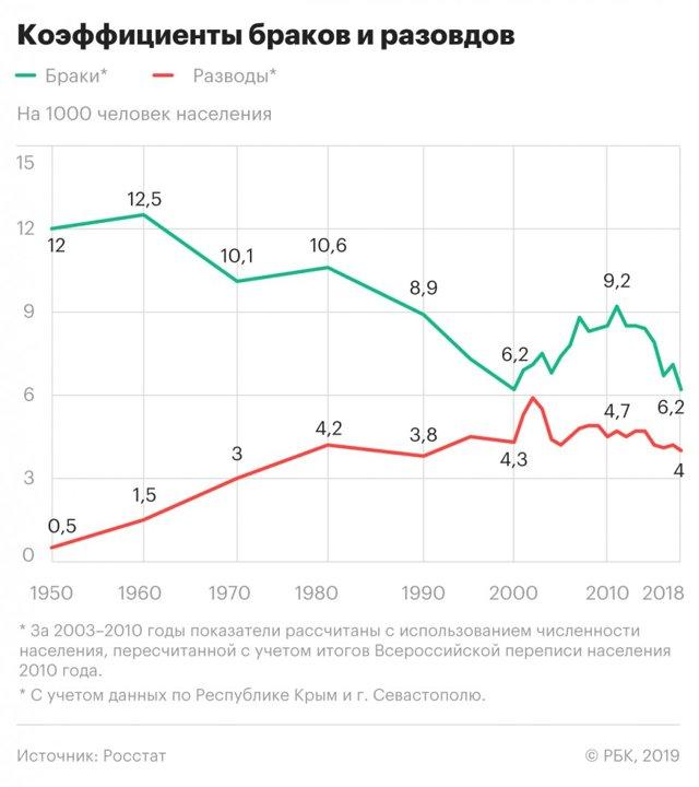 Статистика браков и разводов в России  по годам до 2019 года: таблица