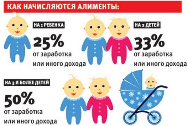 Максимальный размер алиментов в 2019 году: на одного, двух, троих детей