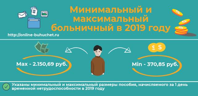 Пособие по временной нетрудоспособности в 2019 году: сроки, расчет, размер