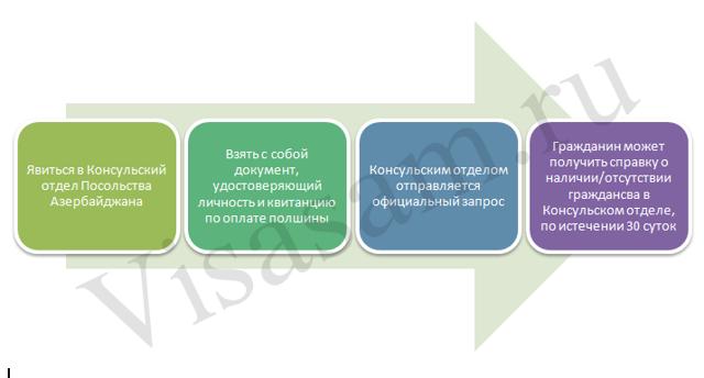 Справка об отсутствии гражданства РФ в 2021 году - двойного образец заполнения, другого, для госслужащих