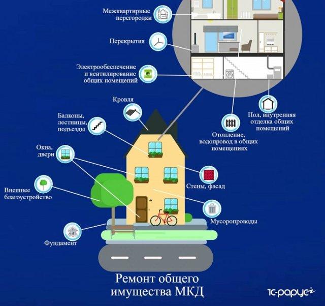Коммунальные платежи за квадратный метр (ЖКХ) - в 2021 году, норма услуги, тарифы, содержание, учёт по счётчику, оплата