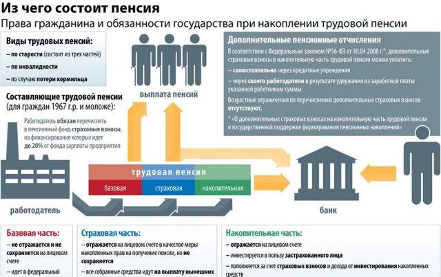 Какая минимальная и средняя пенсия в Крыму в 2021 году