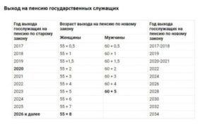 Муниципальная пенсия за выслугу лет в 2021 г.: изменения, особенности оформления