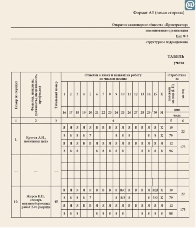 Отгул за переработку: как предоставляется выходной день за сверхурочную работу по ТК РФ, как оформляется за ранее отработанное время?