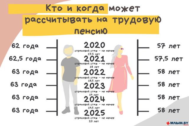 Общий трудовой стаж в 2021 году