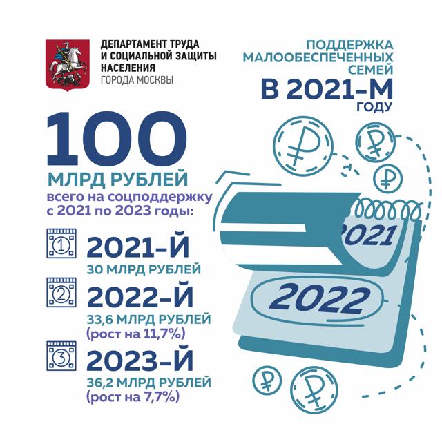 Единовременные денежные выплаты в 2021 году