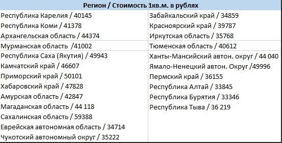 Как переехать на ПМЖ на крайний север России в 2021 году