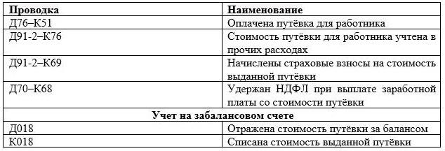 Законопроект об отдыхе в России за счет работодателя 2021. Компенсация за отдых и оздоровление детей на российских курортах. Когда будет принят закон
