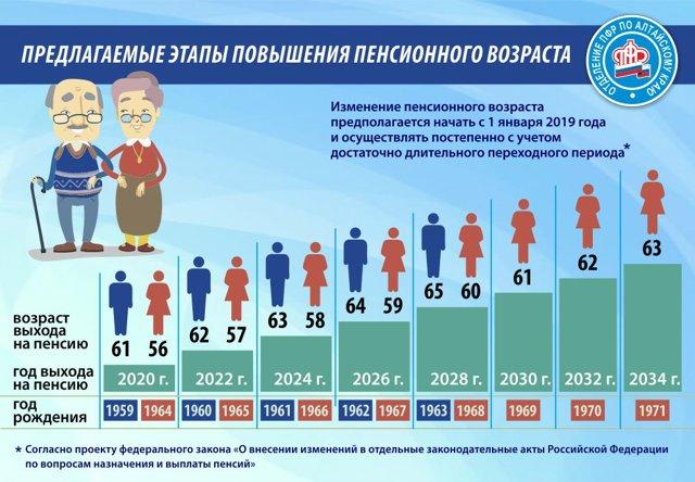 Досрочная пенсия многодетной матери в