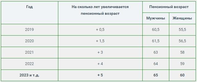 Пенсия в Грозном и Чеченской Республике в 2021 году: размер выплат и доплаты, правила и порядок получения, особенности получения, адреса отделений ПФ РФ