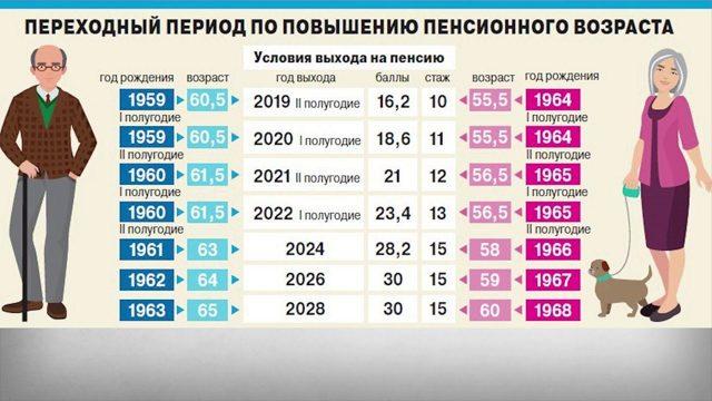Новая таблица выхода на пенсию с 2021 года по годам рождения