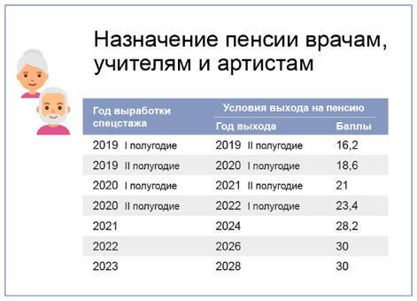 Кто имеет право на две пенсии одновременно в 2021 году