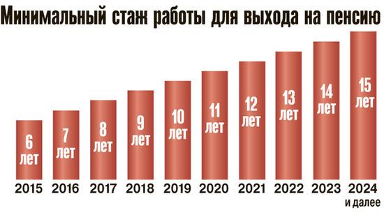 Пенсионный стаж в 2021 году