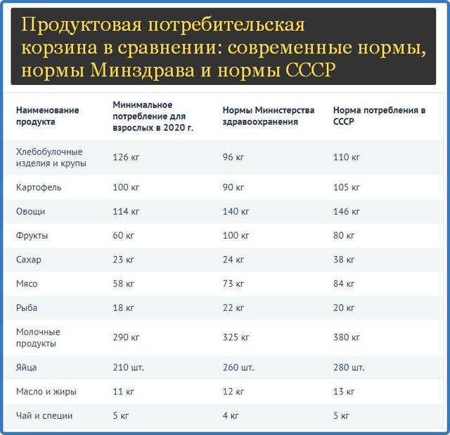 Прожиточный минимум и МРОТ в 2021 г.: отличия, размер, что больше