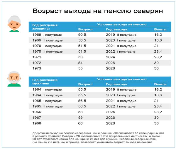 Северный трудовой стаж для пенсии 2021