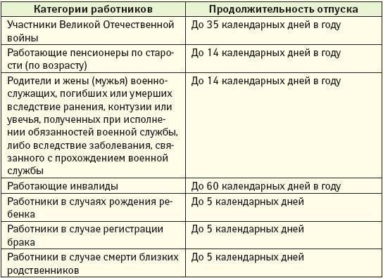 Статья 128 ТК РФ. Отпуск без сохранения заработной платы. Актуально в 2021. Последняя редакция