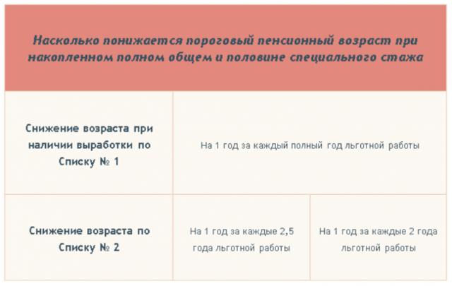Электрогазосварщик газоэлектросварщик выход на пенсию - вопрос №10724438 от 04.06.2016