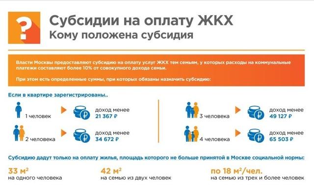 Субсидия на оплату ЖКХ в 2021 году: срок выплаты и порядок начисления